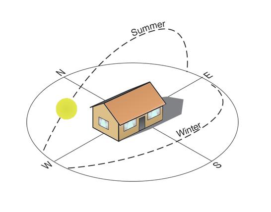 orientácia domu