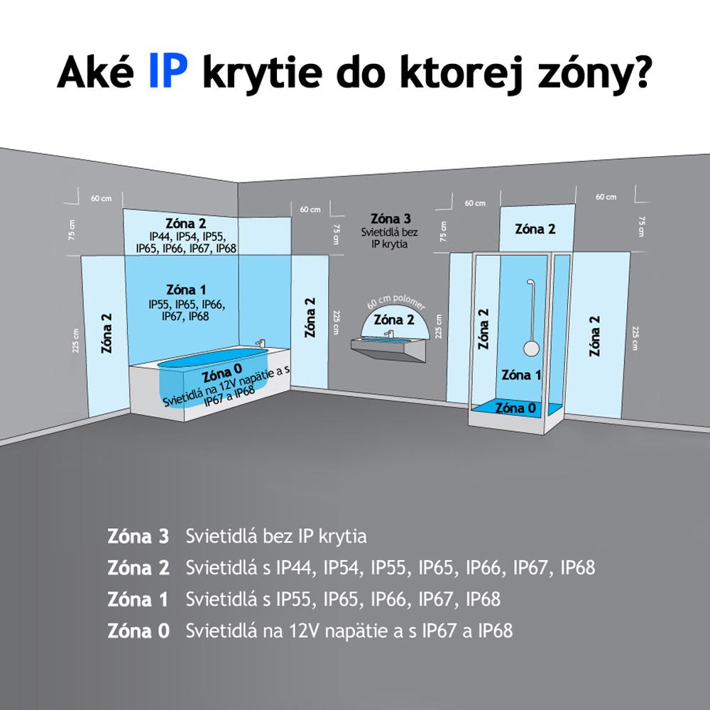 Čarovné slovo IP